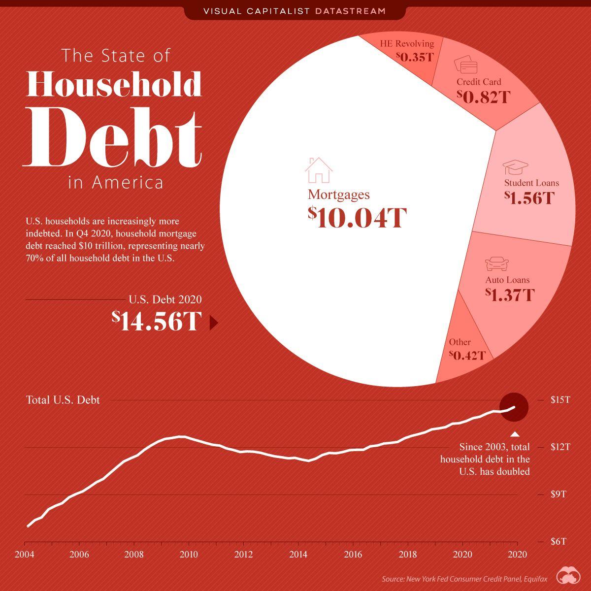 The growing household debt in America