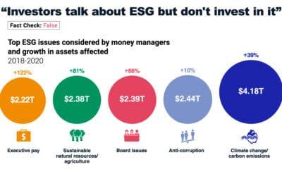 ESG Myths