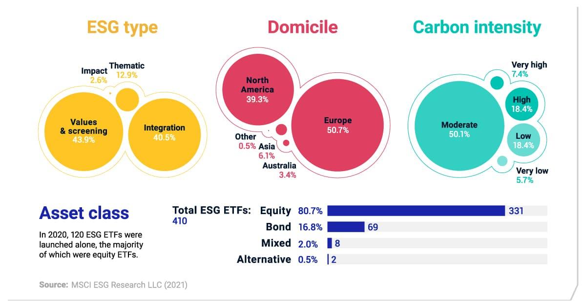 Sustainable ETF