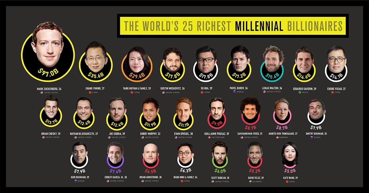 millennial billionaires