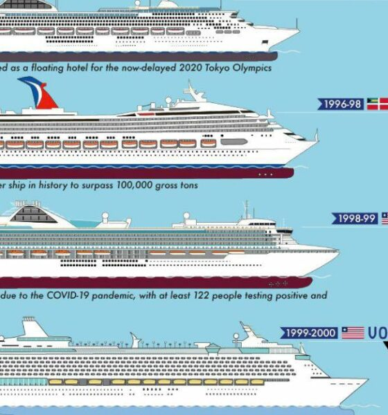 Timeline: The World's Biggest Passenger Ships from 1831-Present