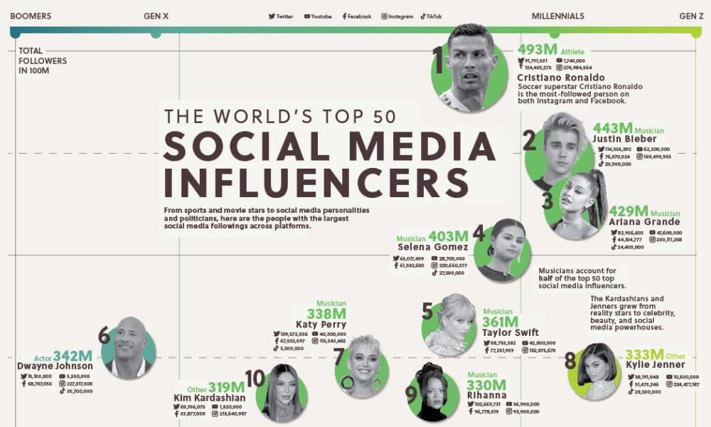 Most-followed social media influencers across Twitter, Instagram, Facebook, YouTube, TikTok, Twitch