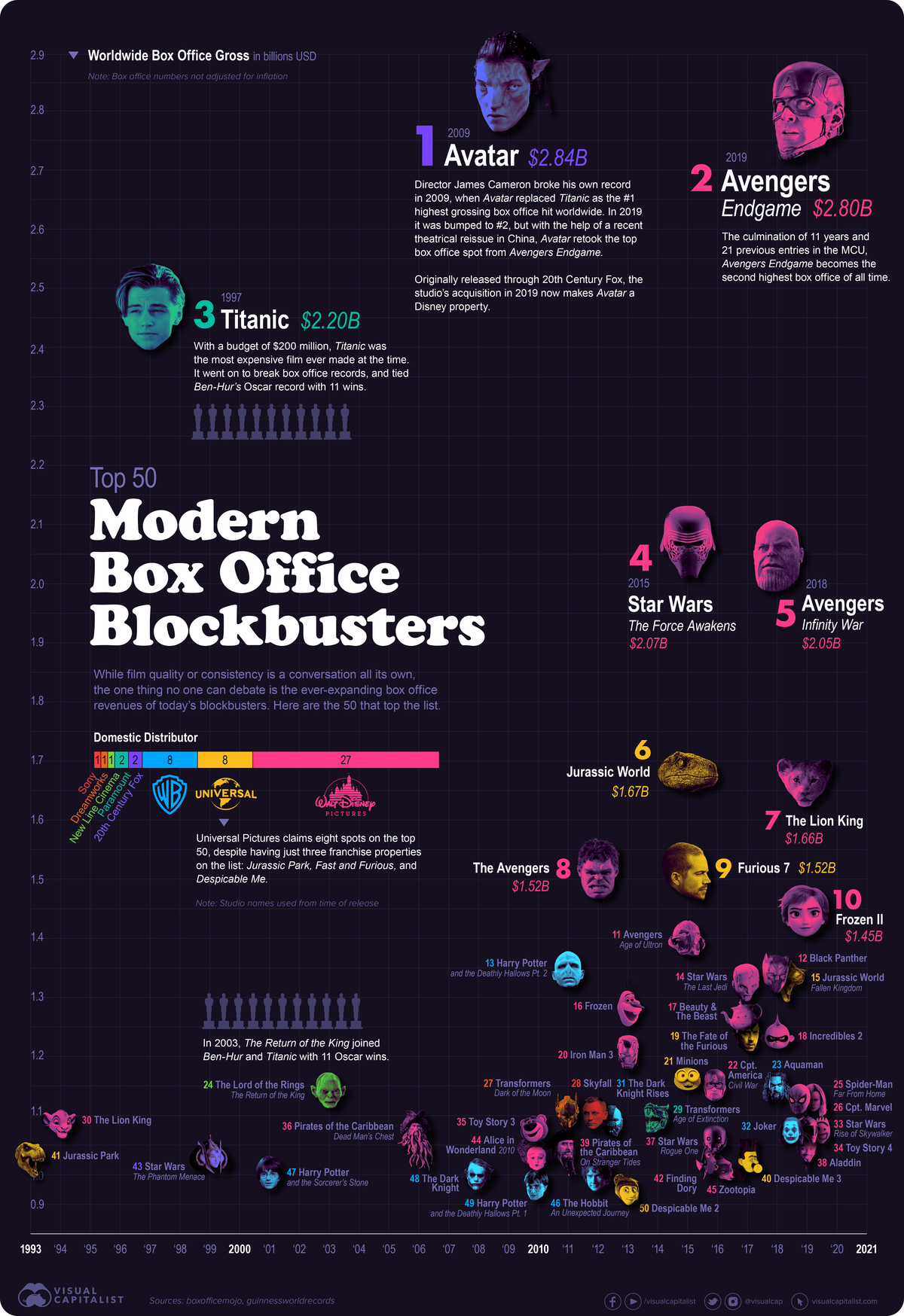 Top Grossing Movies in the Last 30 Years