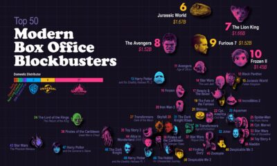 Top Grossing Movies