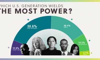 Ranking U.S. Generations on Their Power and Influence Over Society