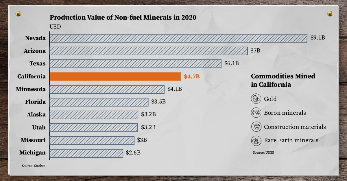 mining in california
