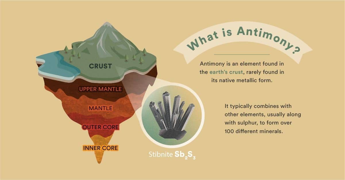 Critical Mineral Antimony