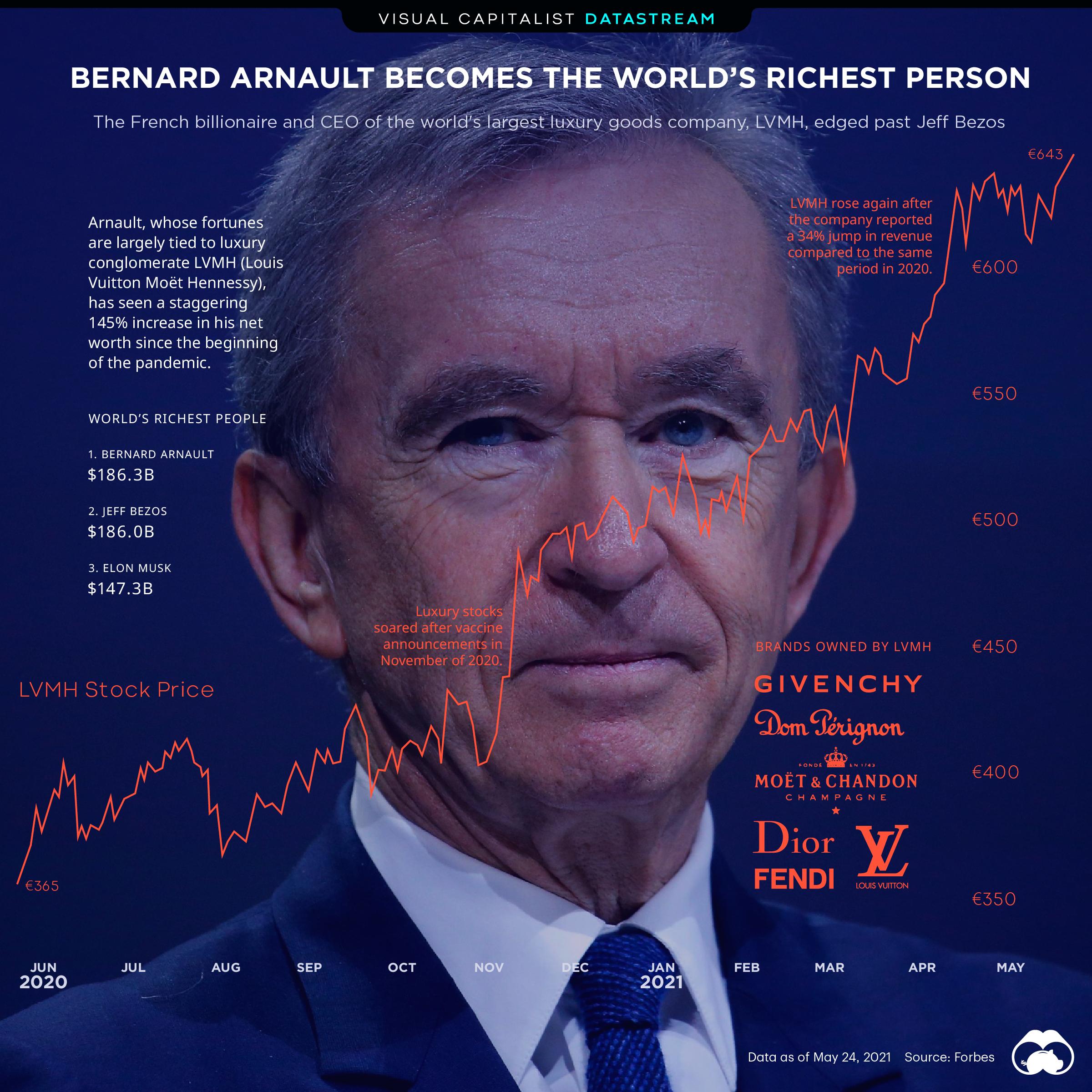 bernard arnault world's richest person