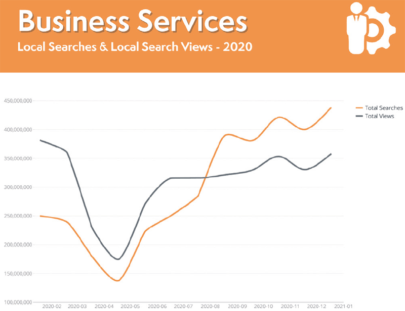 Business Services Local Search Trends