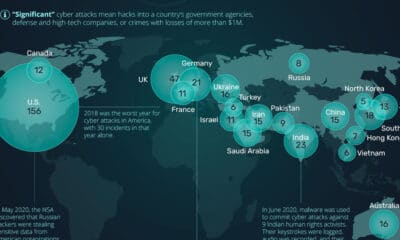 The Most Significant Cyber Attacks from 2006-2020, by Country