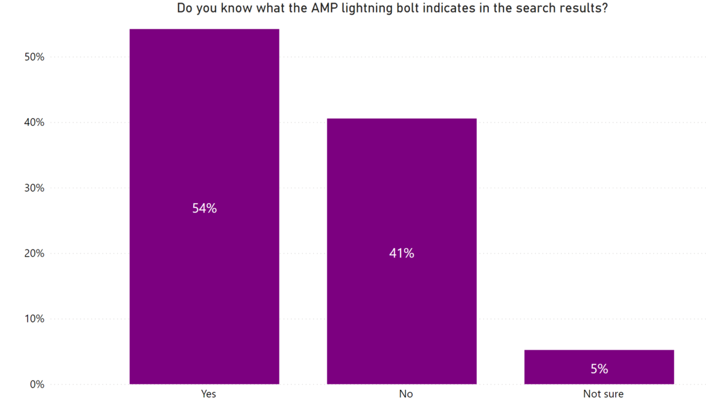 Do you know what the AMP lightning bolt indicates in search results?