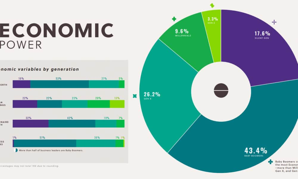 Which U.S. Generation Wields the Most Economic Power?