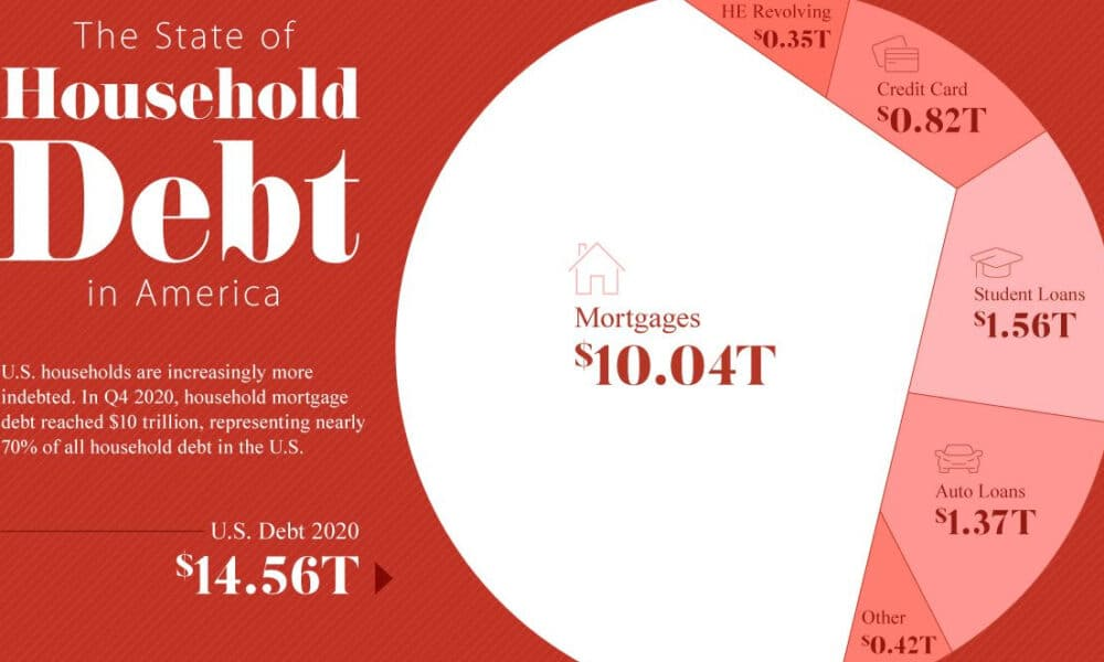 The State of Household Debt in America