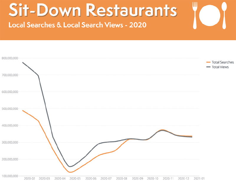 Restaurant Sit-down Restaurants Local Search Trends