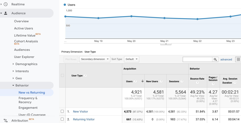 Screenshot of new users from organic traffic in google analytics.