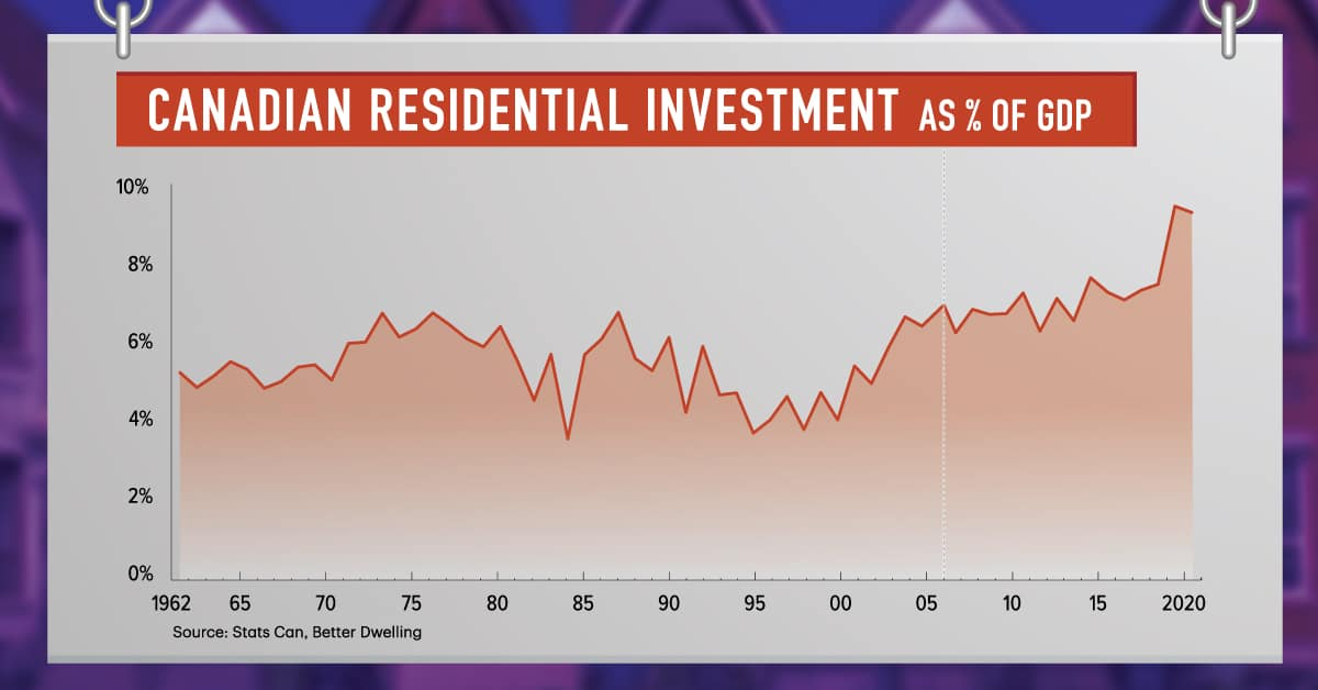 White Hot North: Residential Real Estate Investment in Canada