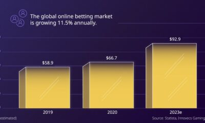 The Staggering Numbers Behind the Online Betting Industry