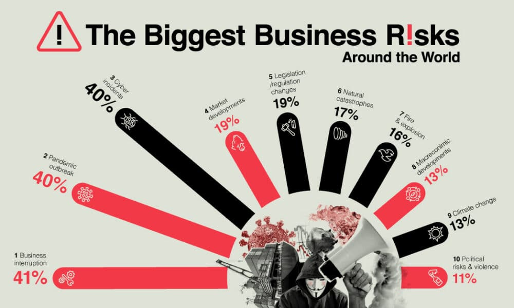 The Biggest Business Risks Around the World