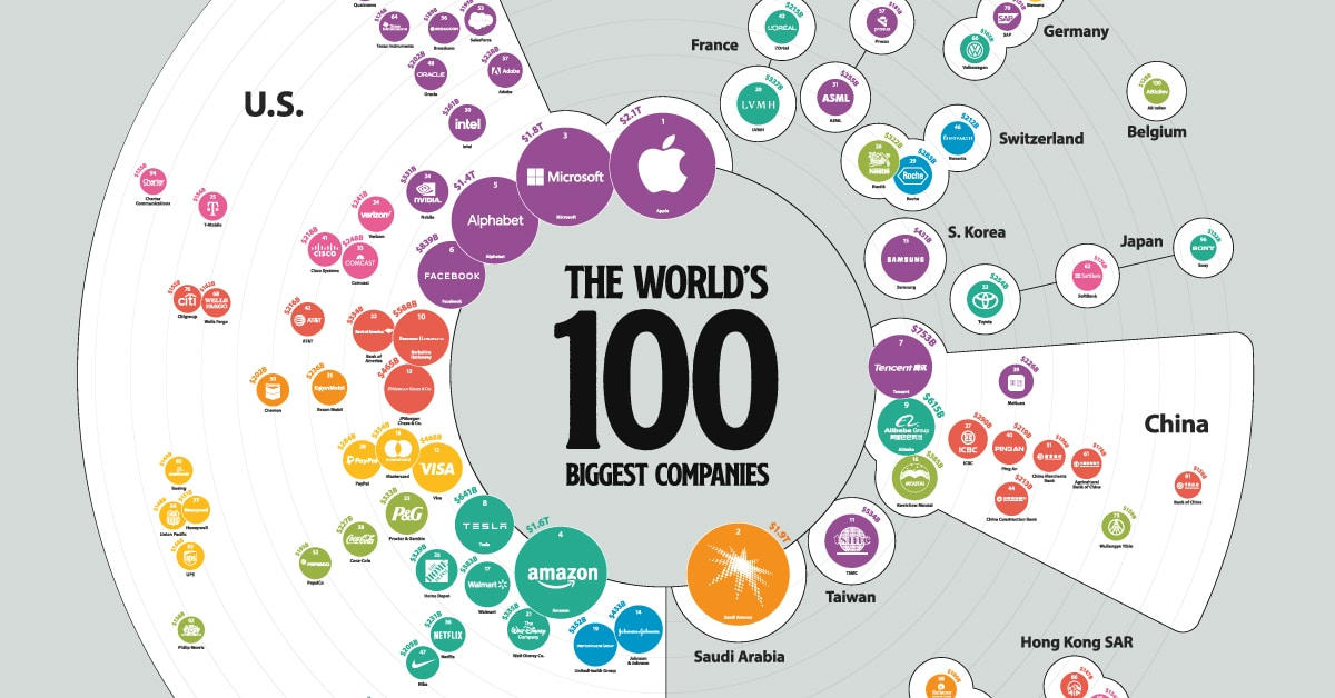 The Biggest Companies in the World in 2021