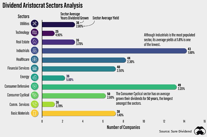 Divident Aristocrats Sector Analysis Supplemental 2