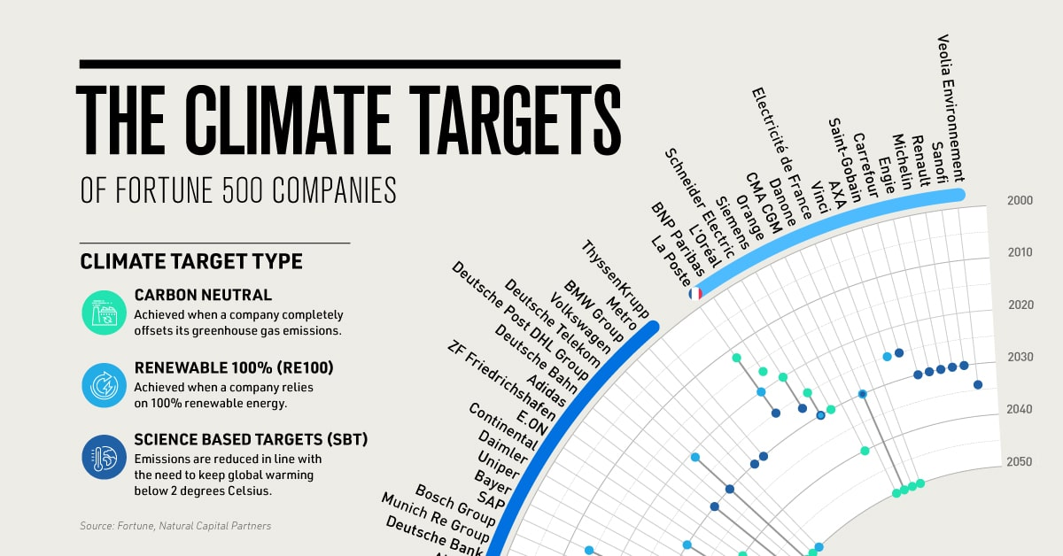 Visualizing the Climate Targets of Fortune 500 Companies
