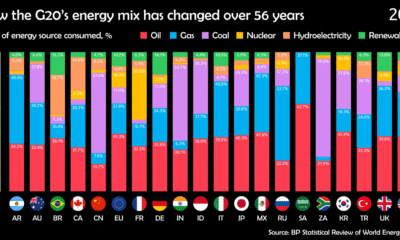 Visualizing 50+ Years of the G20's Energy Mix