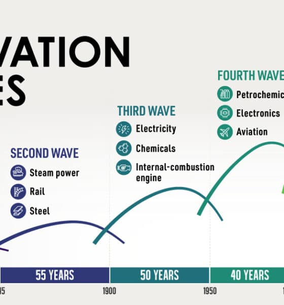Long Waves: The History of Innovation Cycles