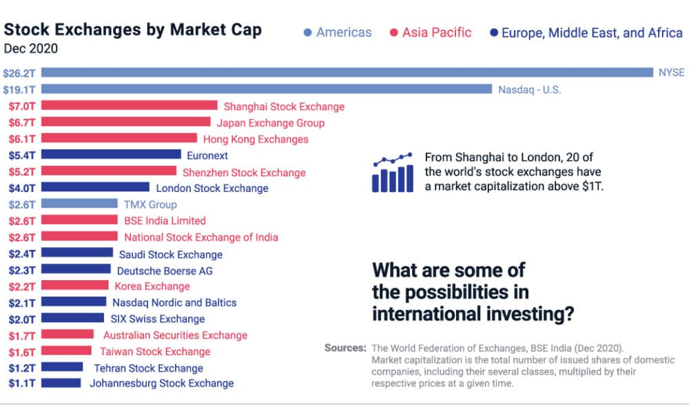 A Global Perspective: The Possibilities in International Equity Investing