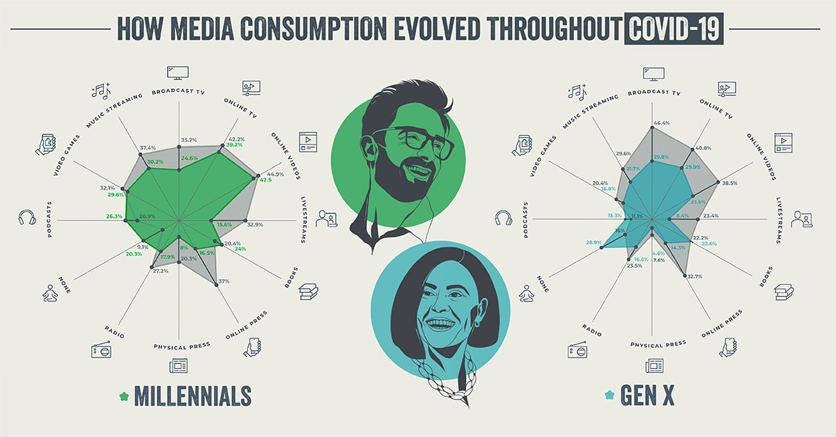 How Media Consumption Evolved Throughout COVID-19