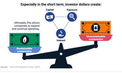 Visualized: The Power of a Sustainable Investment Dollar