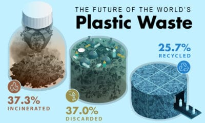 Here's Where the World's Plastic Waste Will End Up, by 2050
