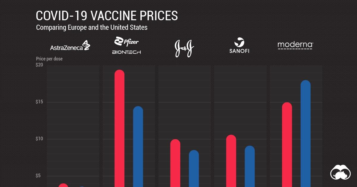 COVID-19 Vaccine Prices: Comparing the U.S. and EU