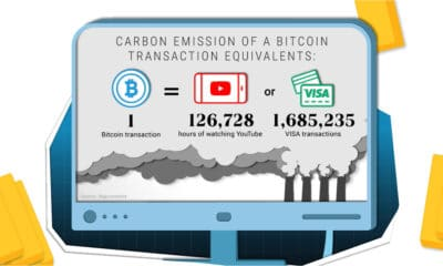 Comparing the Carbon Footprint of Gold and Bitcoin