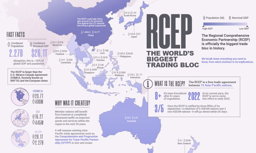RCEP Explained: The World's Biggest Trading Bloc Will Soon be in Asia-Pacific