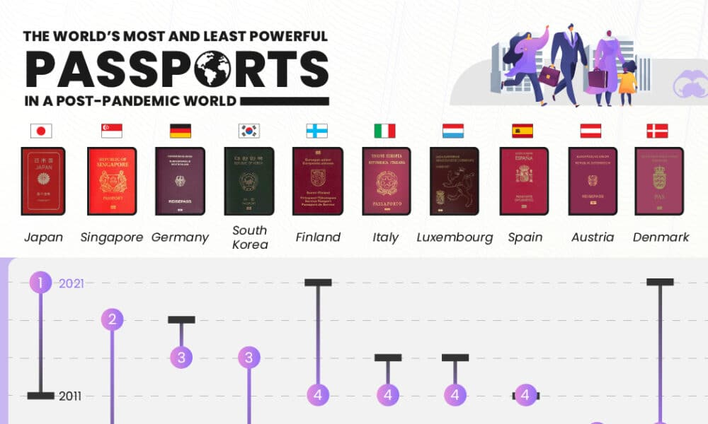 How Powerful is Your Passport in a Post-Pandemic World?