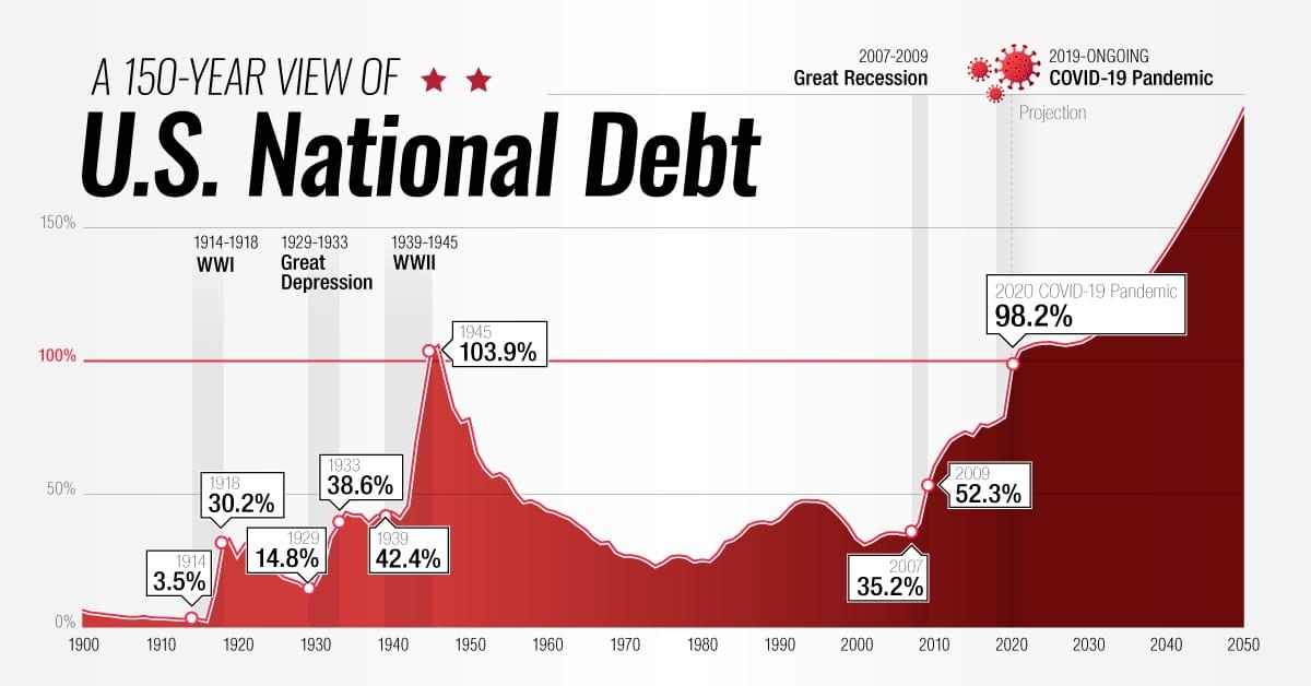 Timeline: 150 Years of U.S. National Debt