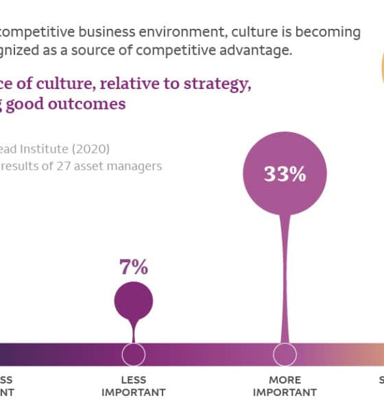 How Workplace Culture Enables Investment Firms to Do Better