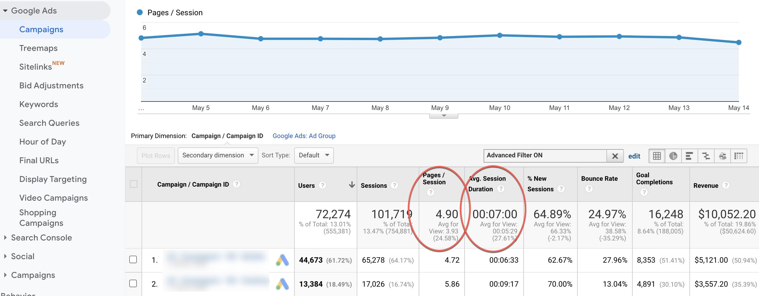 Non-branded search campaigns metrics.