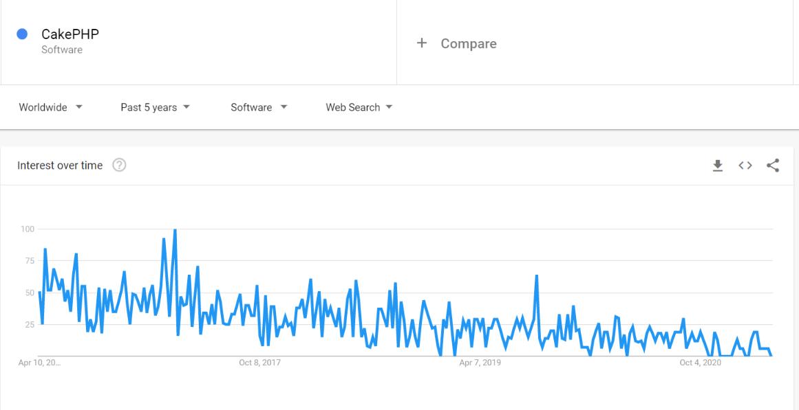 cakephp interest over time