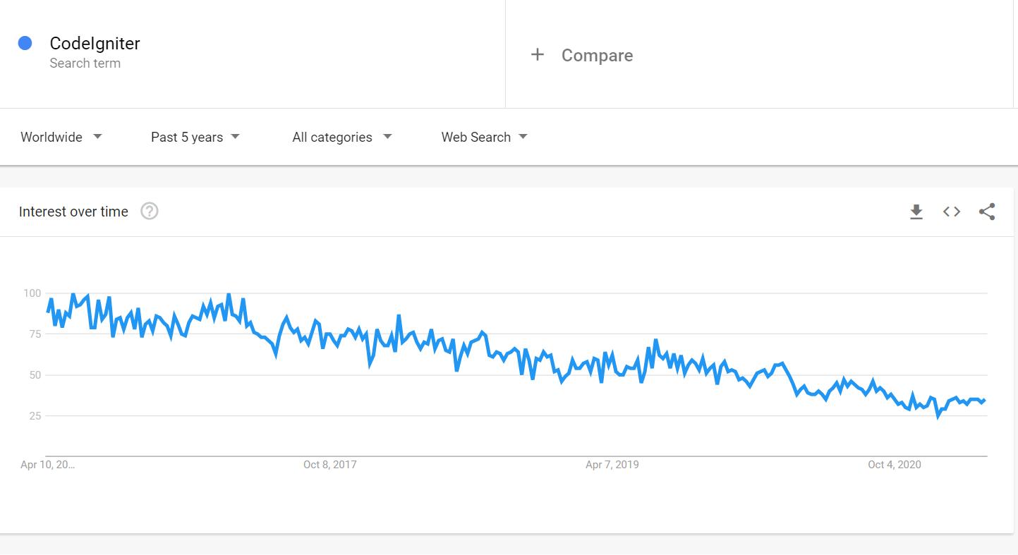 Codeigniter interest over time