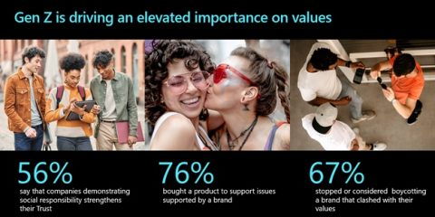 Gen Z is driving an elevated importance on values.