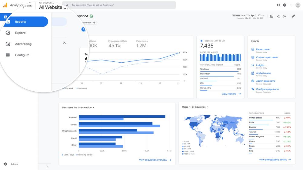 Google Analytics Workspaces