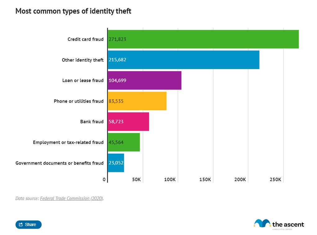 2019 US credit card fraud cases (Source: The Ascent)