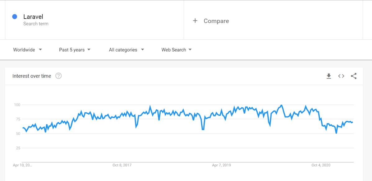 Laravel interest over time