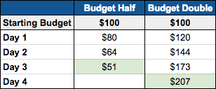 How to Set the Budget for Your Facebook Ad