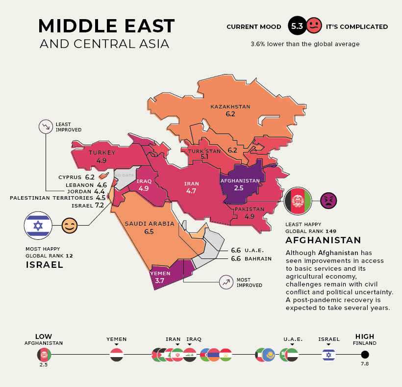 most-and-least-happy-countries-2021-Middle-East