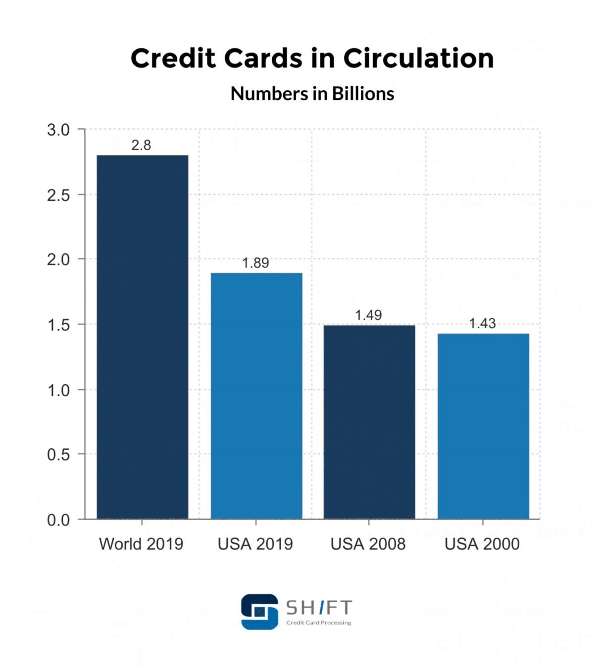 Graph of the number of credit cards in the US and in the world (Source: Shift)
