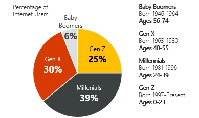 How to Increase Conversions Through Generational Consumer Values