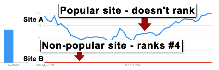 Google Trends of Popular Clothing Store Versus Less Popular Store