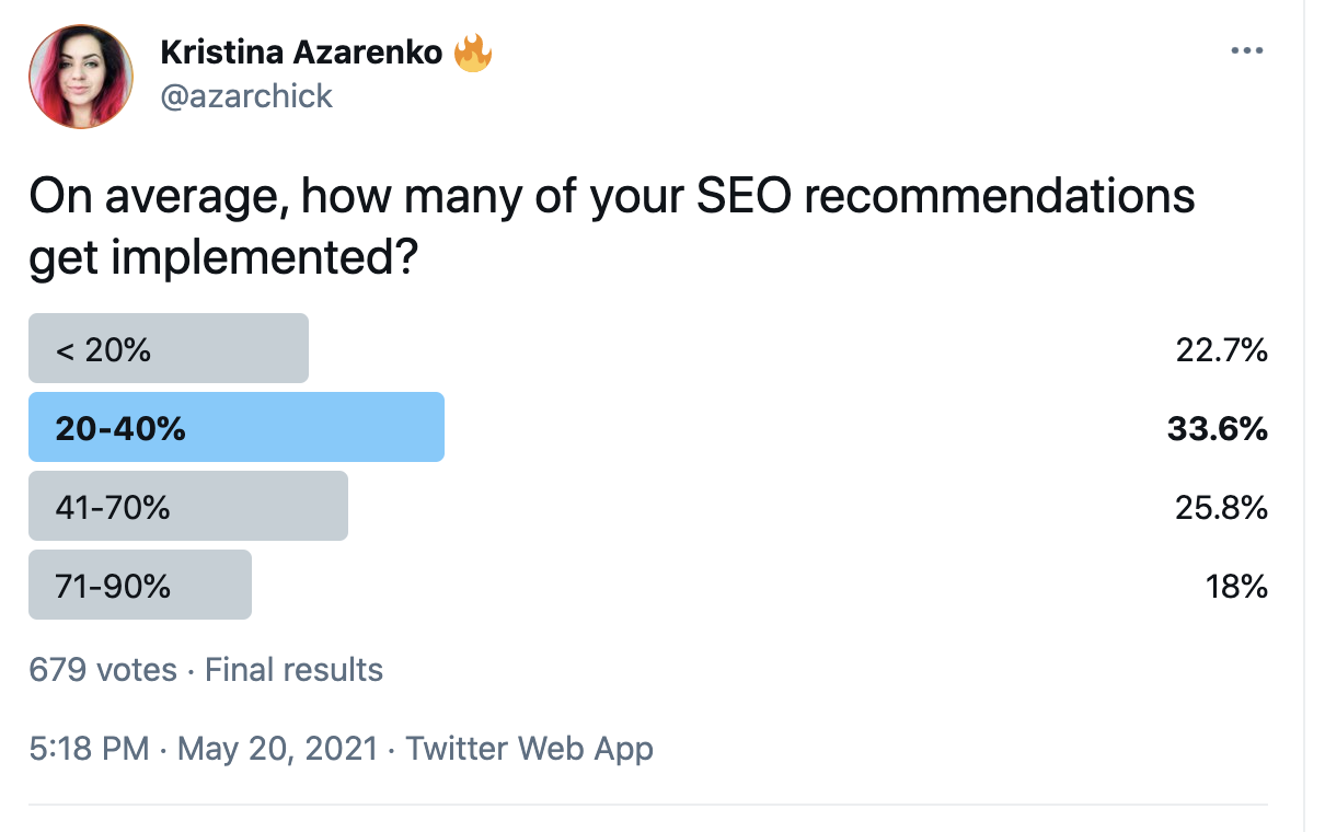 Twitter poll on SEO recommendations that get implemented.